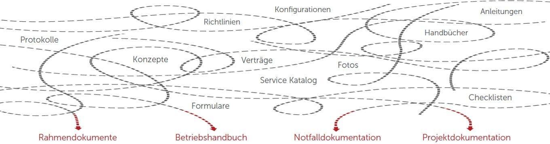 Grafik Chaos der Dokumentationsfaktoren